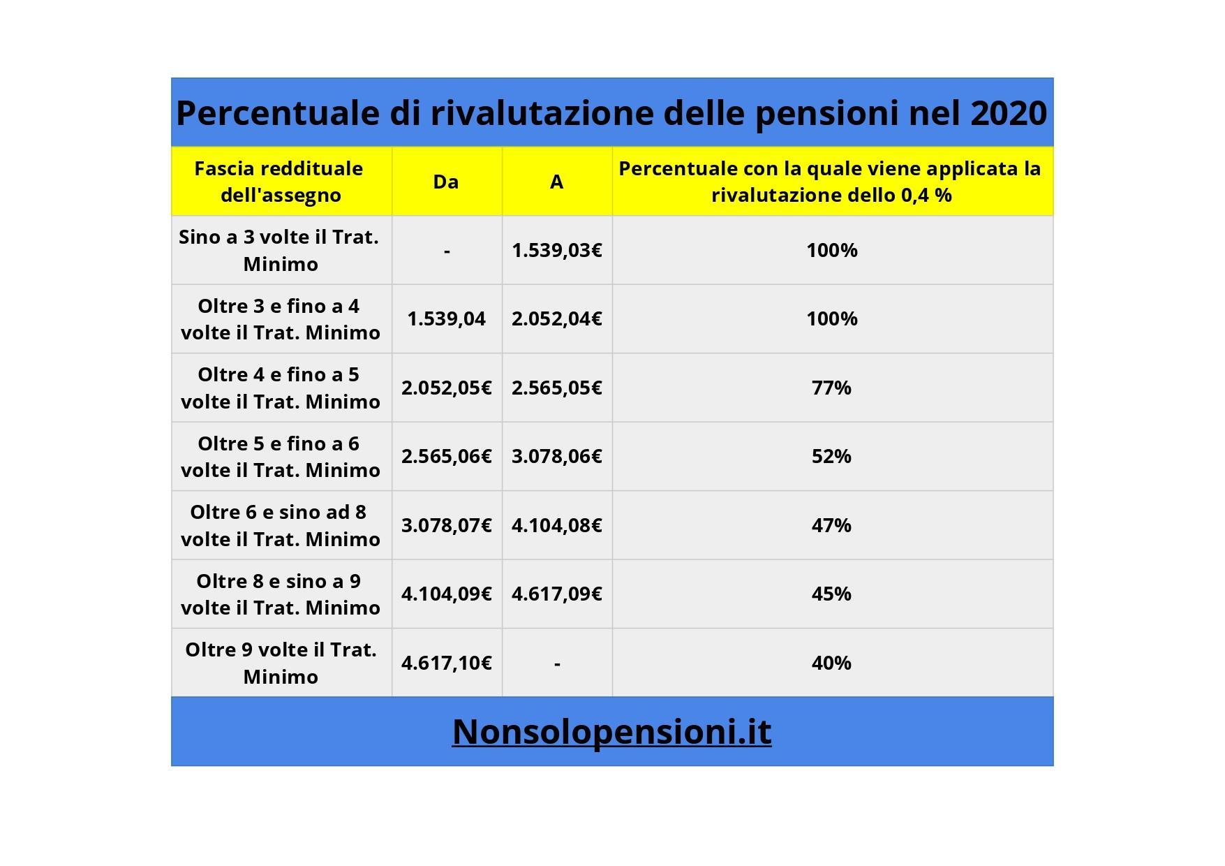 rivalutazione delle pensioni nel 2020